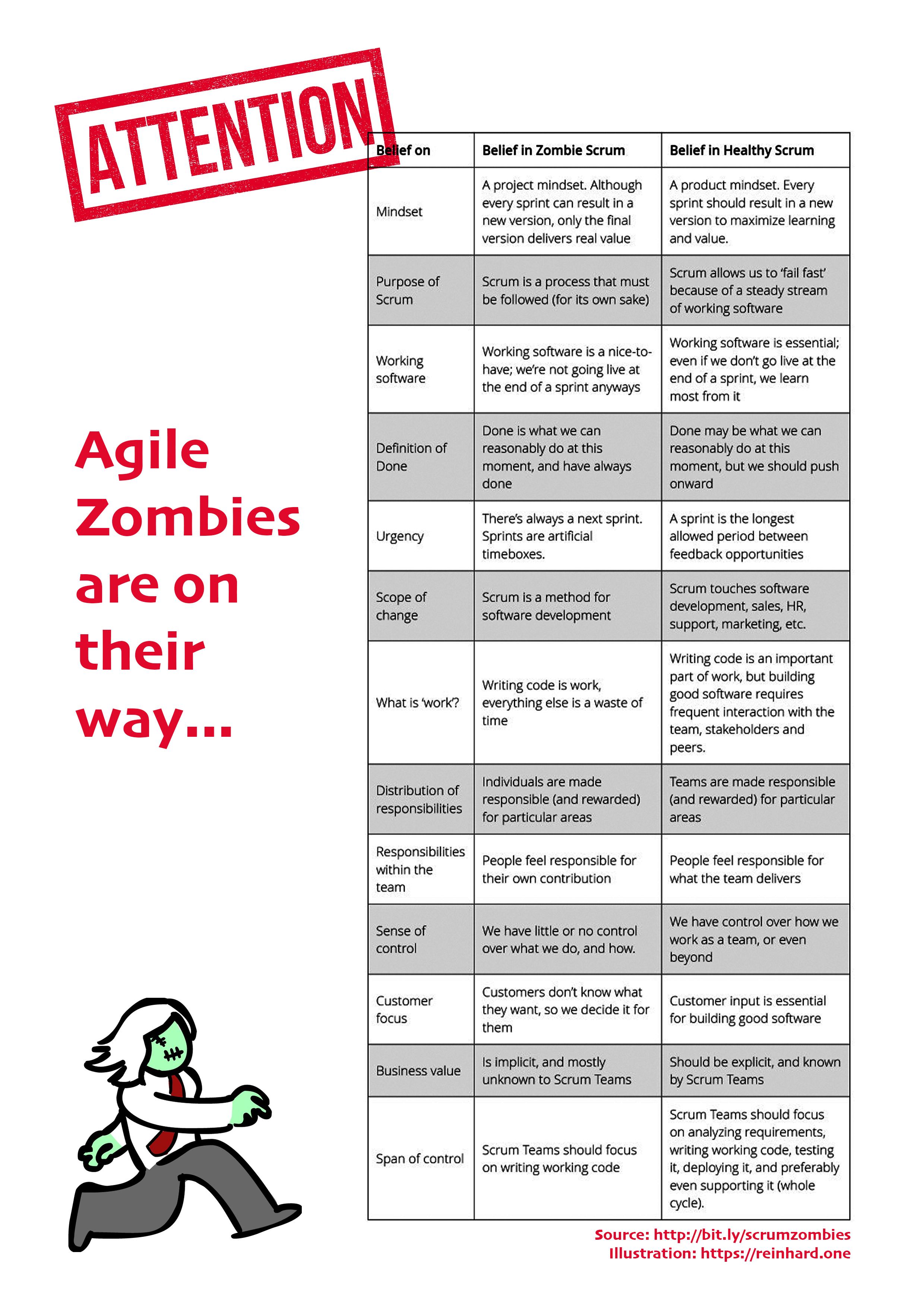 agile-zombies-reinhard-one